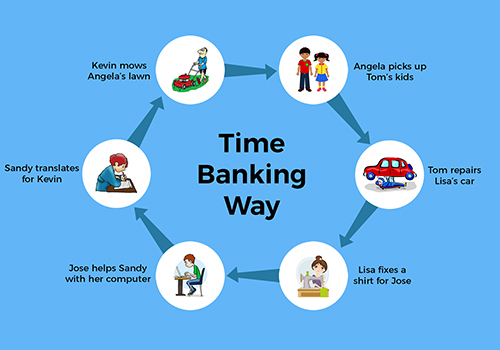 Time bank way
